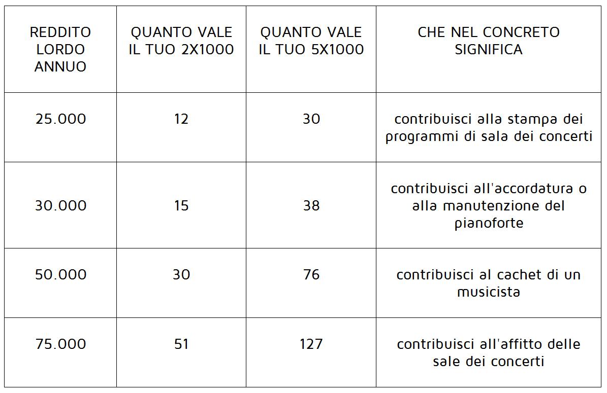 Griglia 5 per mille e 2 per mille_GOG Giovine Orchestra Genovese
