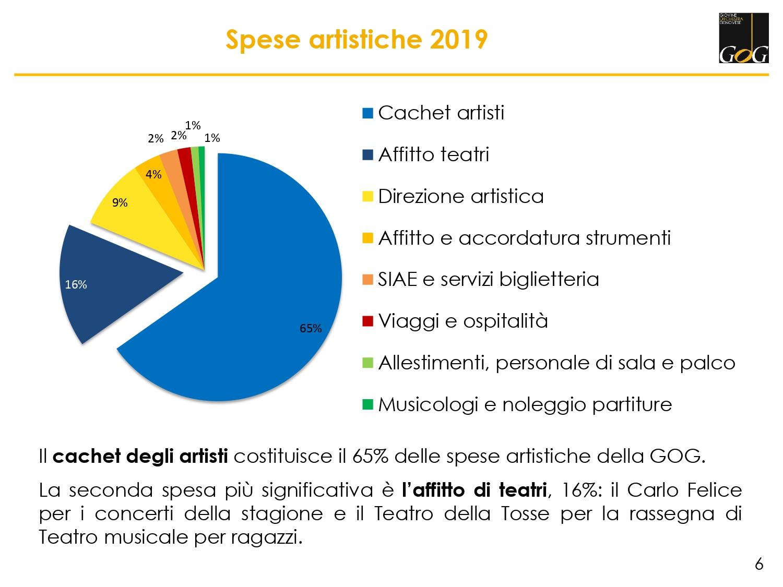 Spese artistiche 2019 GOG